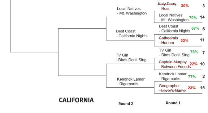 2015 TUNE TOURNEY: California Round 2