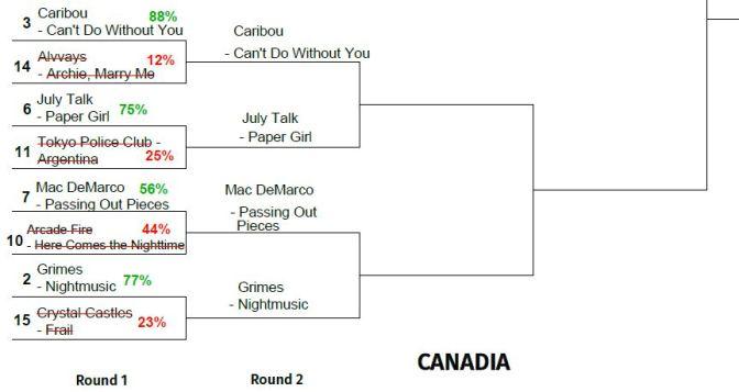 2015 TUNE TOURNEY: Canadia Round 2