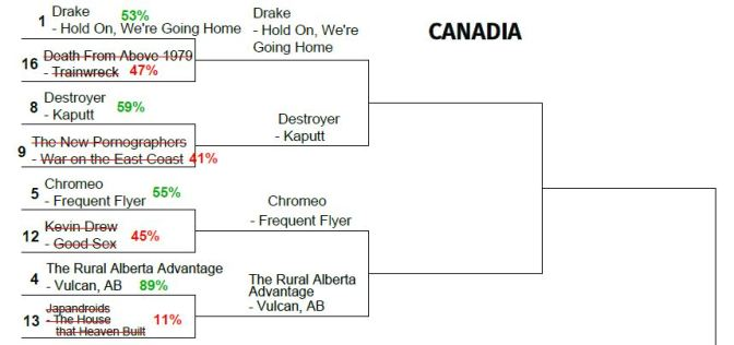 2015 TUNE TOURNEY: More Canadia Round 2 Matchups!