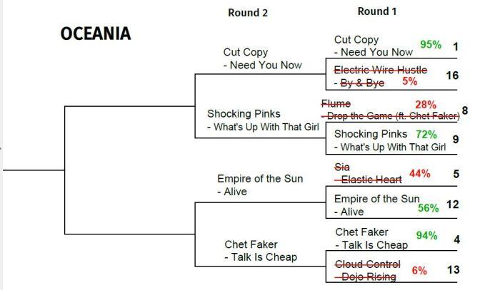 2015 TUNE TOURNEY: Oceania Round 2