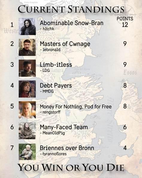Standings Week 4