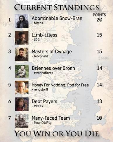 Standings Week 6