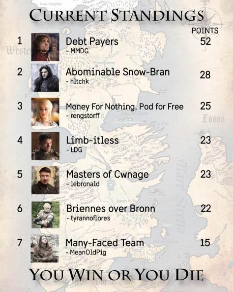 Standings Week 10