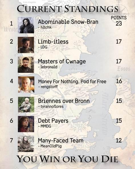 Standings Week 7