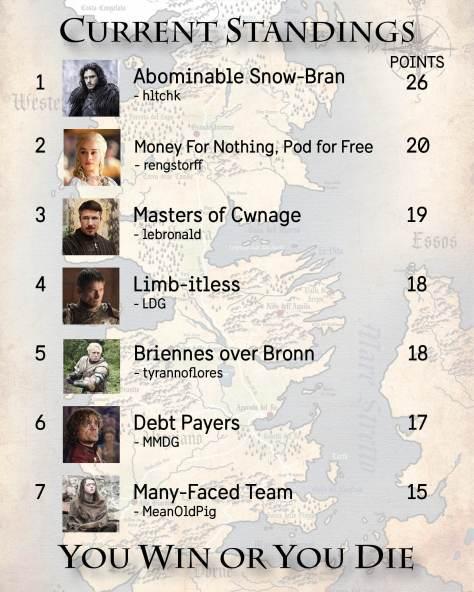 Standings Week 8