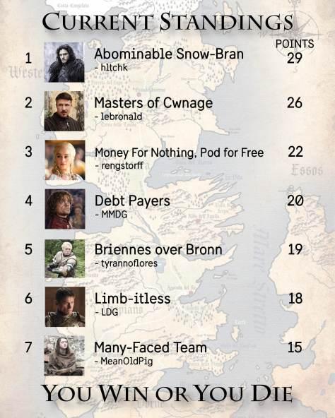 Standings Week 9