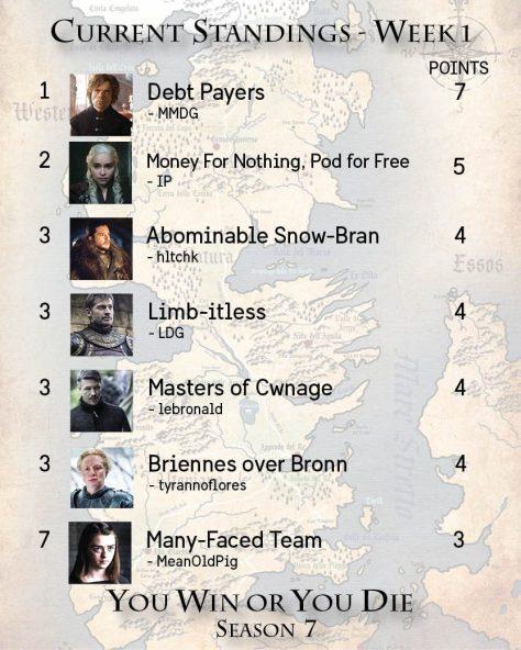 Standings Week 1